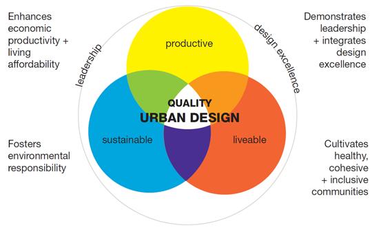 Aims Of The Protocol Urban Design